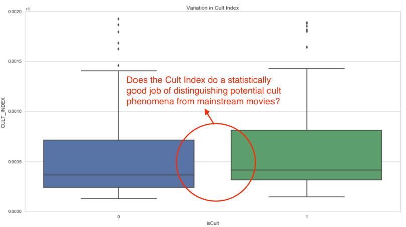cult_index_variation1